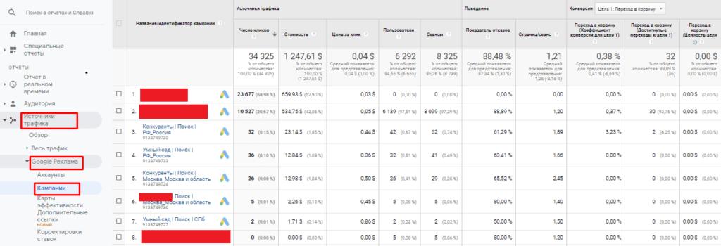 Рекламные кампании в Google Analytics