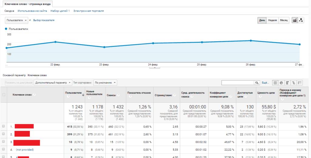 Дашборд в Google Analytics с ключевой фразой и URL