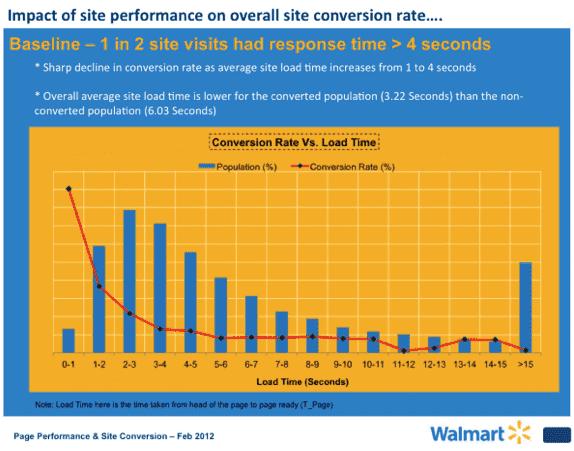 Влияние скорости загрузки сайта на конверсию график