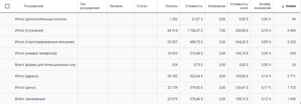 Статистика показов и кликов расширения лид форм в Google Adwords
