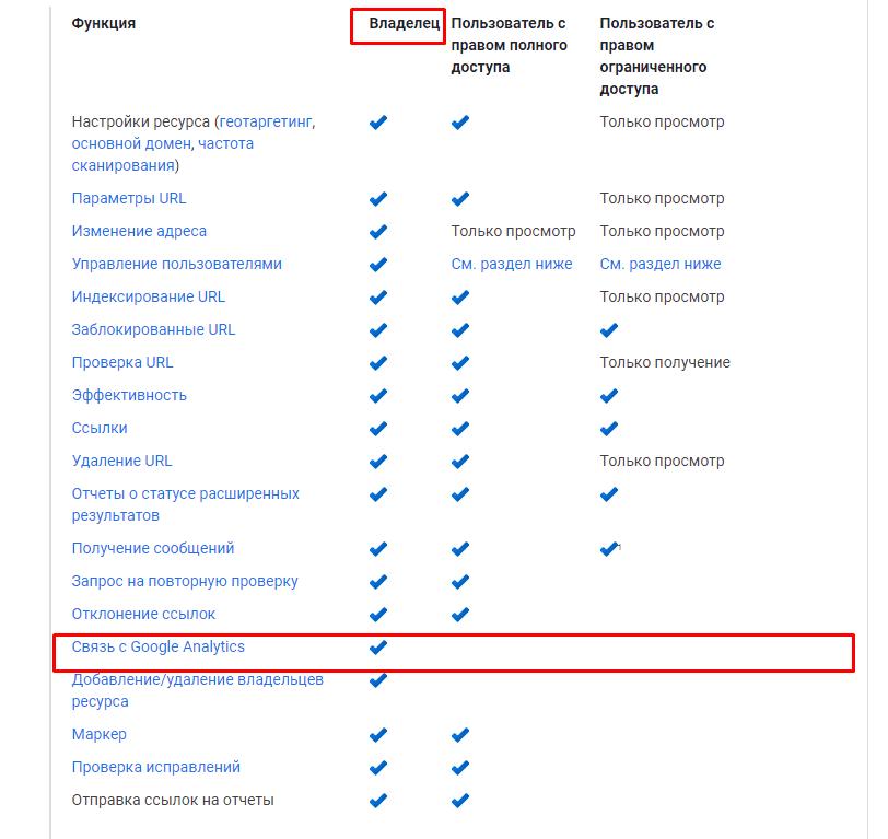 Уровень прав доступа для связи Google Analytics и Google Serach Console