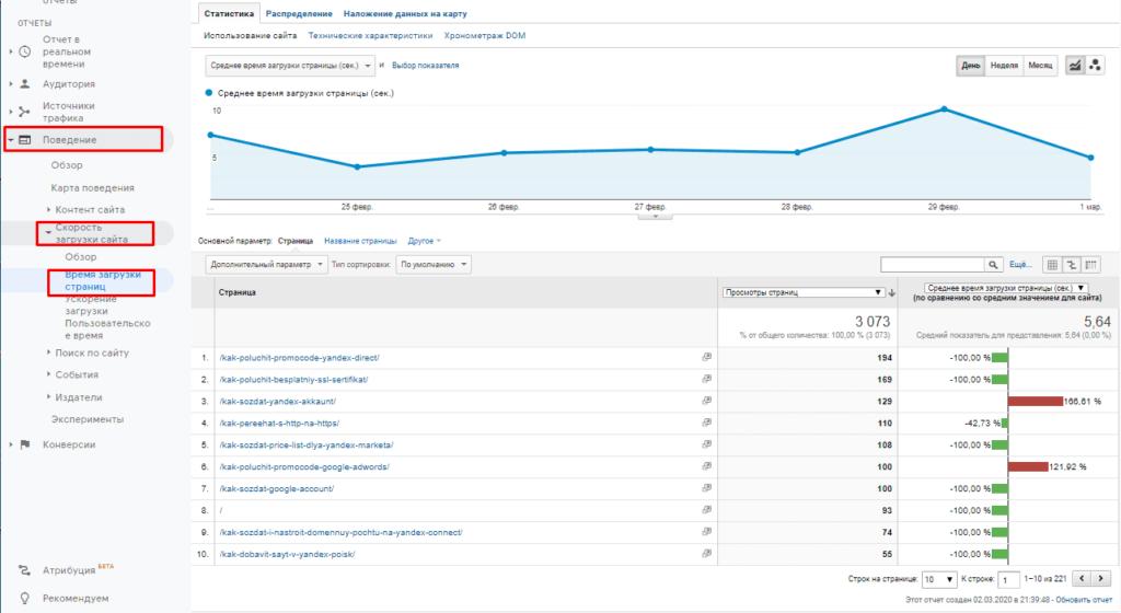 Отчет по скорости загрузки страниц в Google Analytics