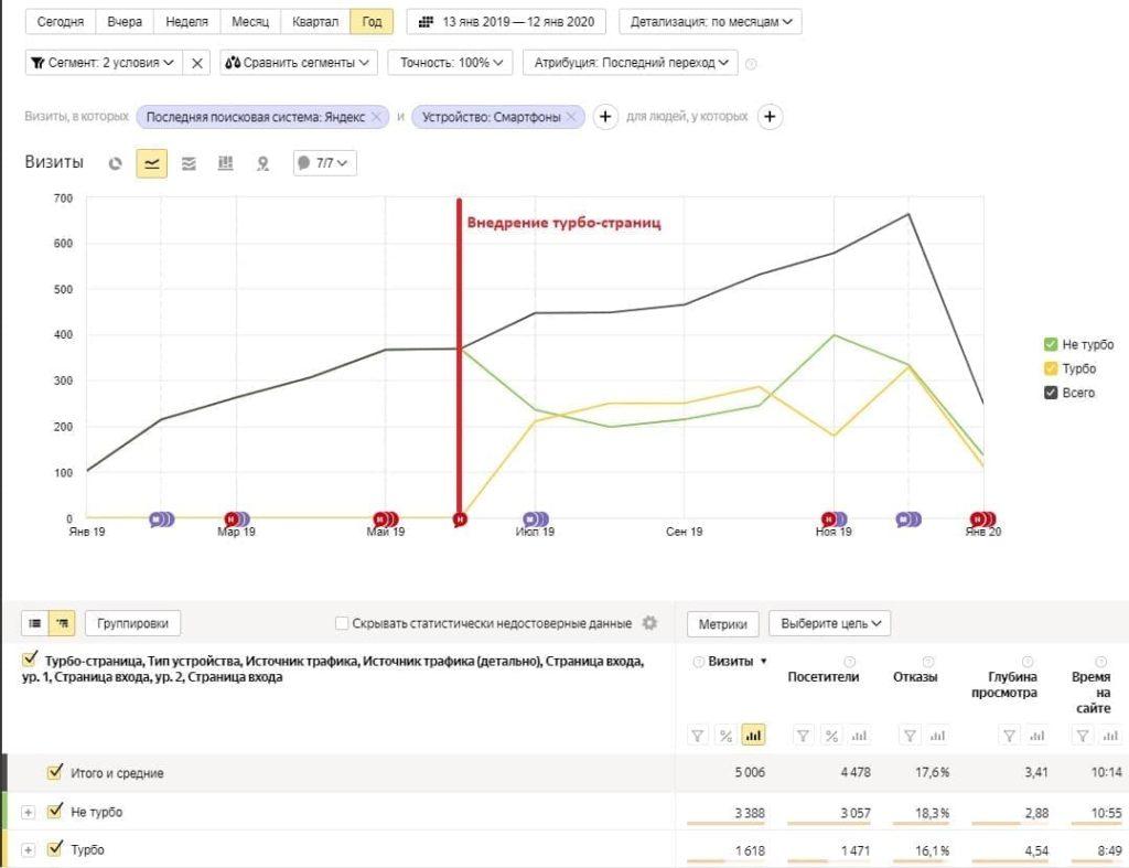 Внедрение турбо-страниц Яндекса на сайт и влияние на отказы