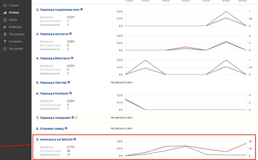 Проверка цели написавших пользователей в отчете конверсии в Yandex Metrika