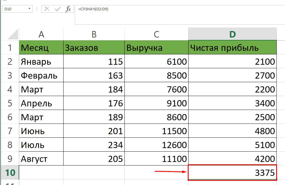 Результат подсчета среднего арифметического числа в таблицах Excel