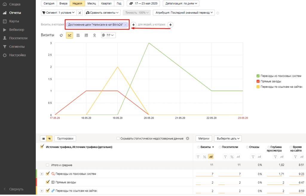Созданный сегмент в Яндекс.Метрике по написавшим пользователям в чат Bitrix 24