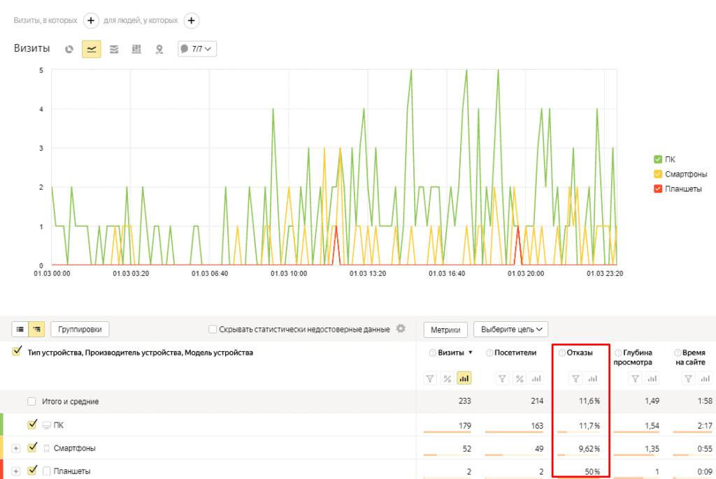 Отчет по типам устройств в Yandex Metrika
