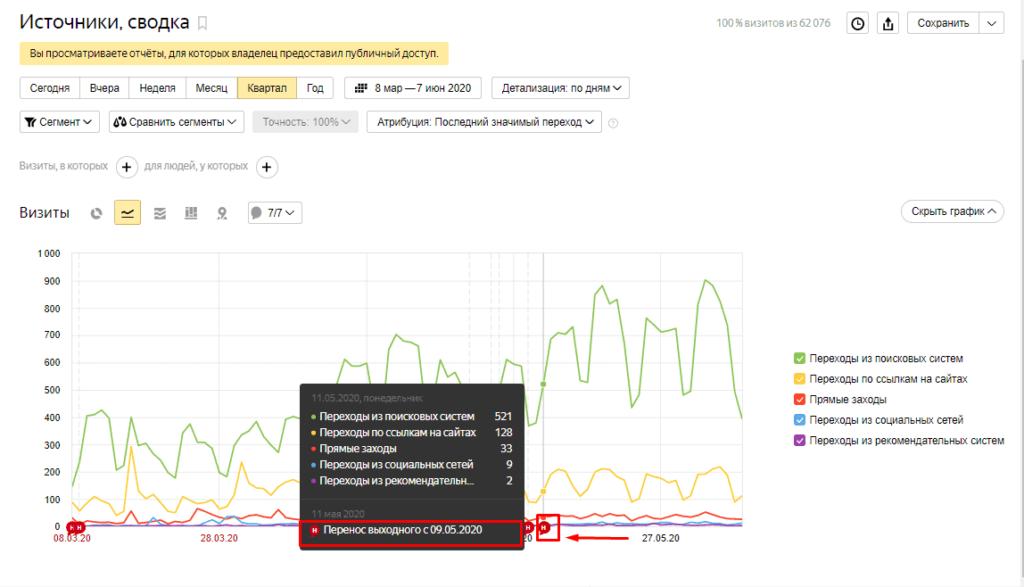 Временные метки на графике в Яндекс.Метрике