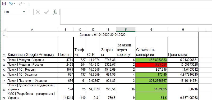 Применение условного форматирования в Excel и закрашивание ячейки по правилу