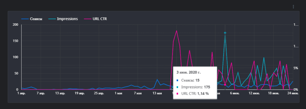 Анализ визуализации данных из разных источников в Google Data Studio