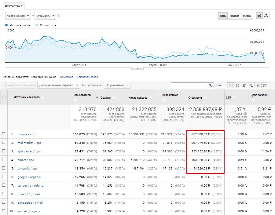 Отчет по затратам и доходам в Google Analytics