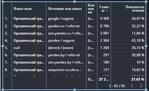 Изменение данных через case и end в Google Студия данных