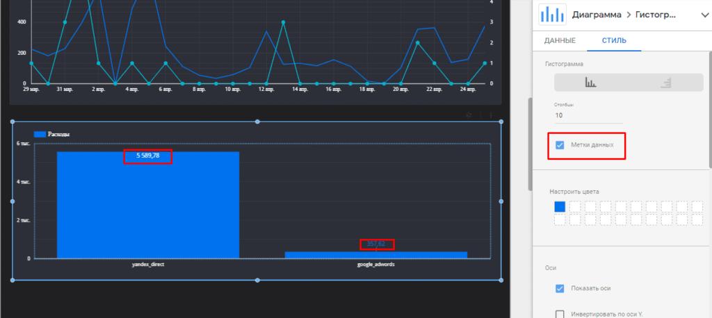 Созданная столбчатая диаграмма с данными в Google Data Studio