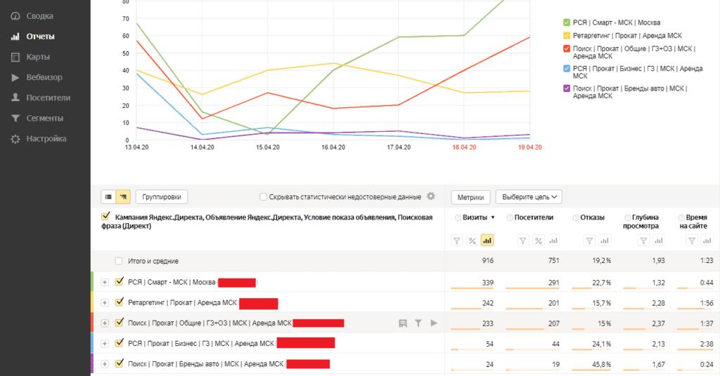 Отчет Директ, сводка в Яндекс Метрике