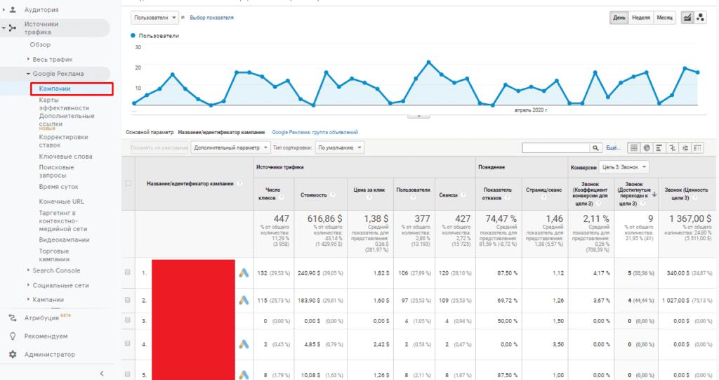 Отчет по рекламным кампаниям из Adwords (Ads) в Google Analytics