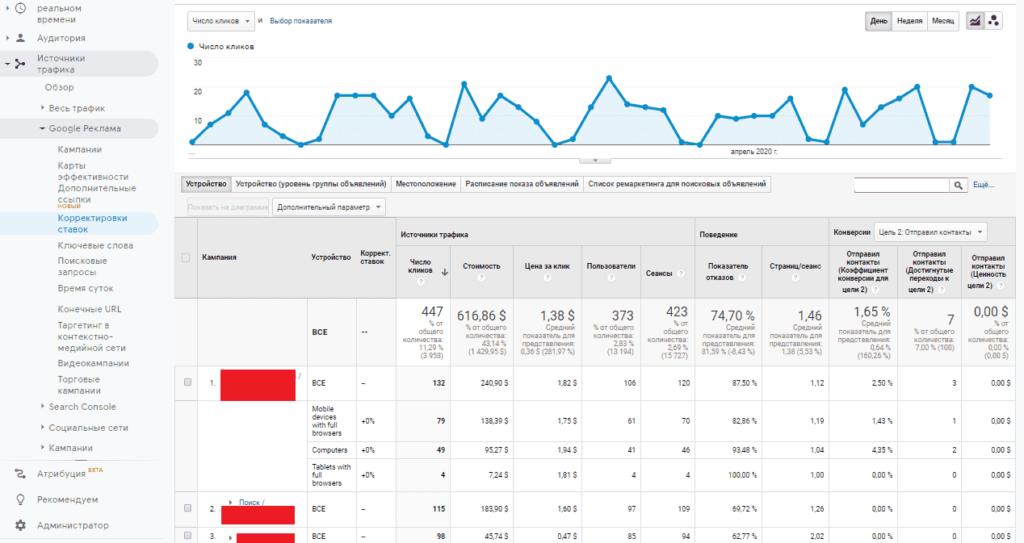 Отчет по корректировке ставок из Adwords (Ads) в Google Analytics