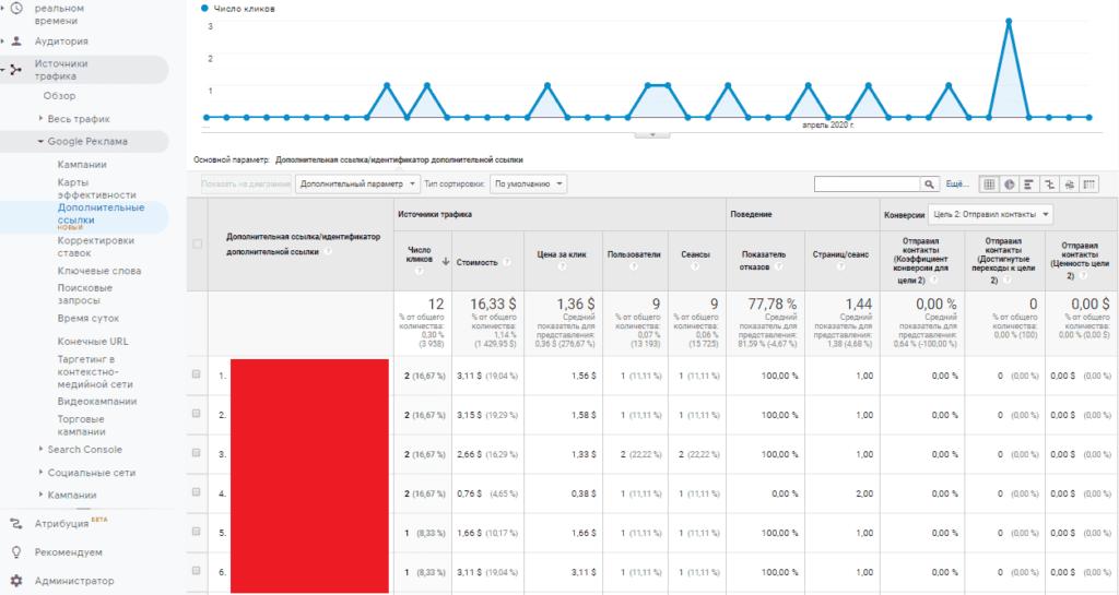 Отчет по дополнительным ссылкам из Adwords (Ads) в Google Analytics