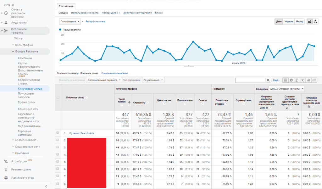 Отчет ключевые слова из Adwords (Ads) в Google Analytics