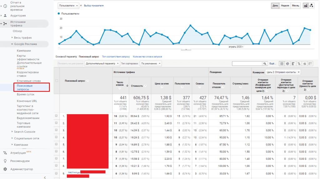 Отчет по поисковым запросам из Adwords (Ads) в Google Analytics