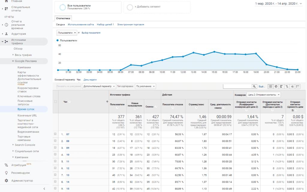 Отчет по времени суток из Adwords (Ads) в Google Analytics