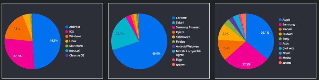 Аудитории контекстной рекламы в Google Data Studio