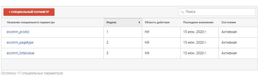 Созданные специальные параметры в Google Analytics