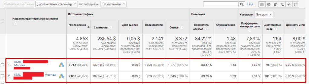 Пример результат работы динамического ремаркетинга в Google Ads
