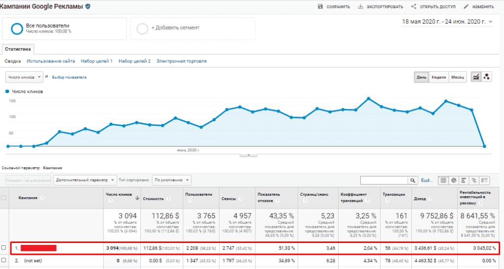 Результата работы динамического ремаркетинга в Google Ads в отчете Google Analytics