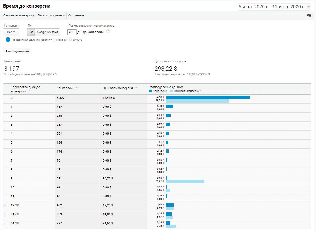 Отчет время до конверсии в Google Analytics