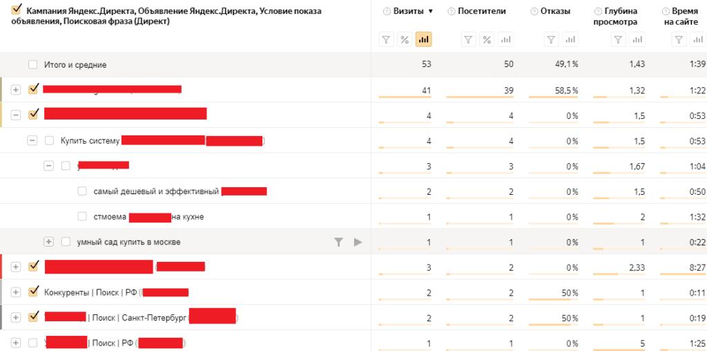 Отчет Директ, сводка в Yandex Metrika