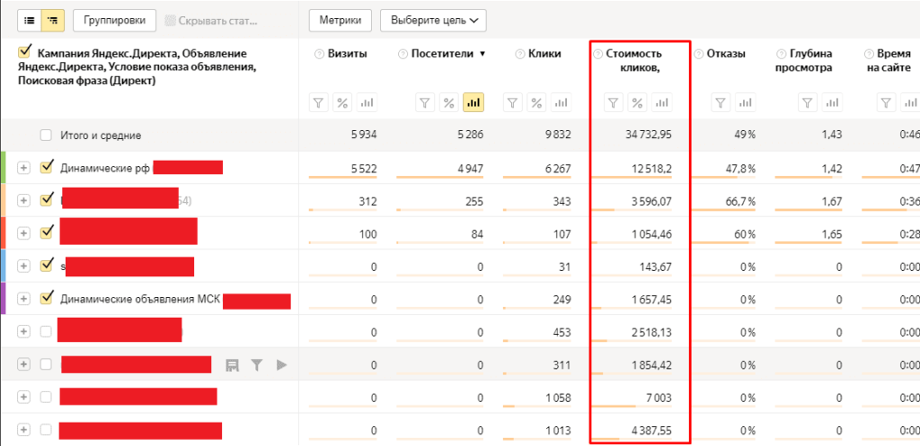 Отчет Директ расходы в Яндекс.Метрике