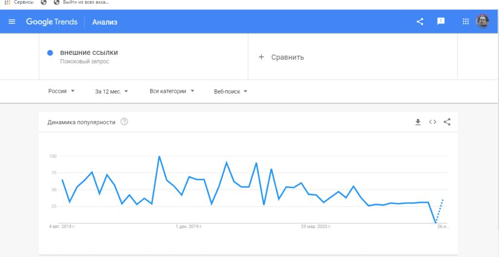 Анализ запросов в Google Trends