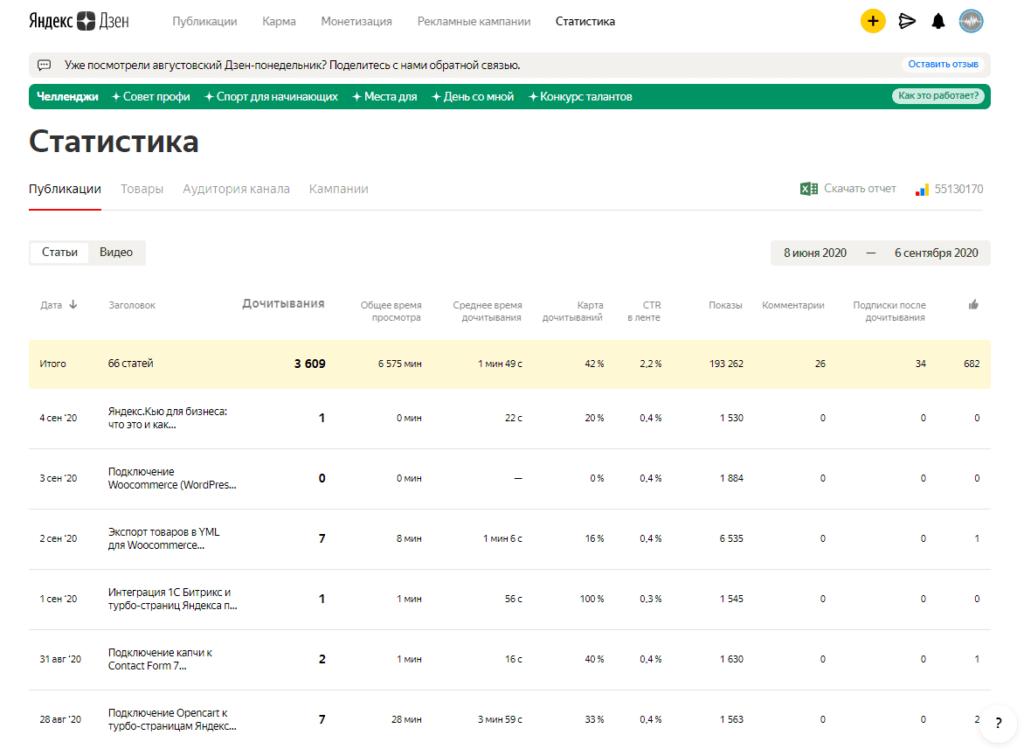 Статистика по публикациям в Яндекс.Дзен