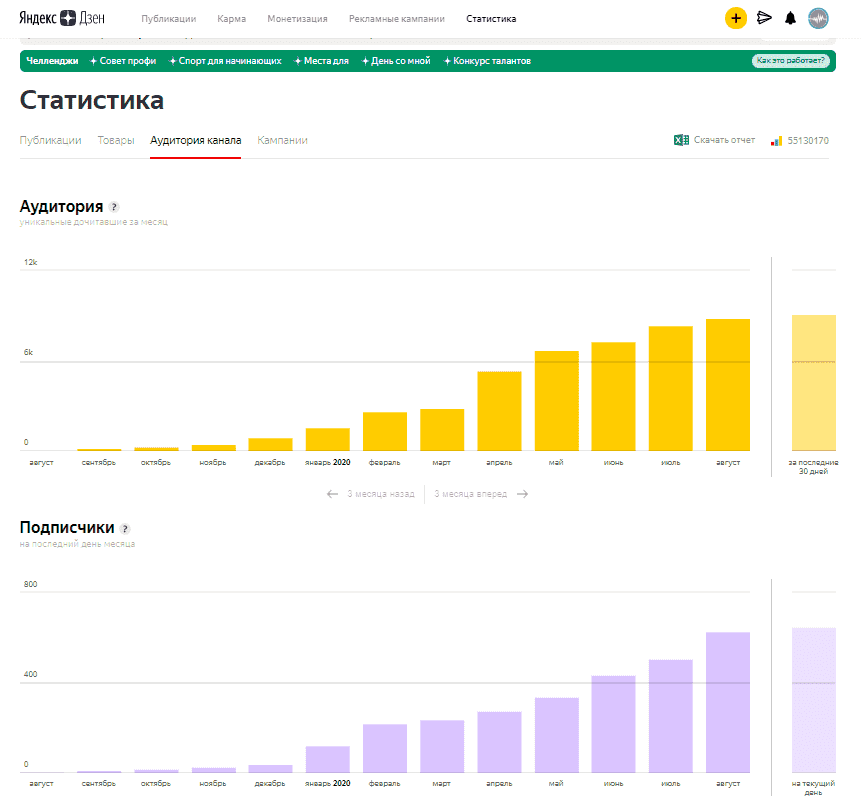 Статистика по аудитории и подписчикам в Яндекс.Дзен