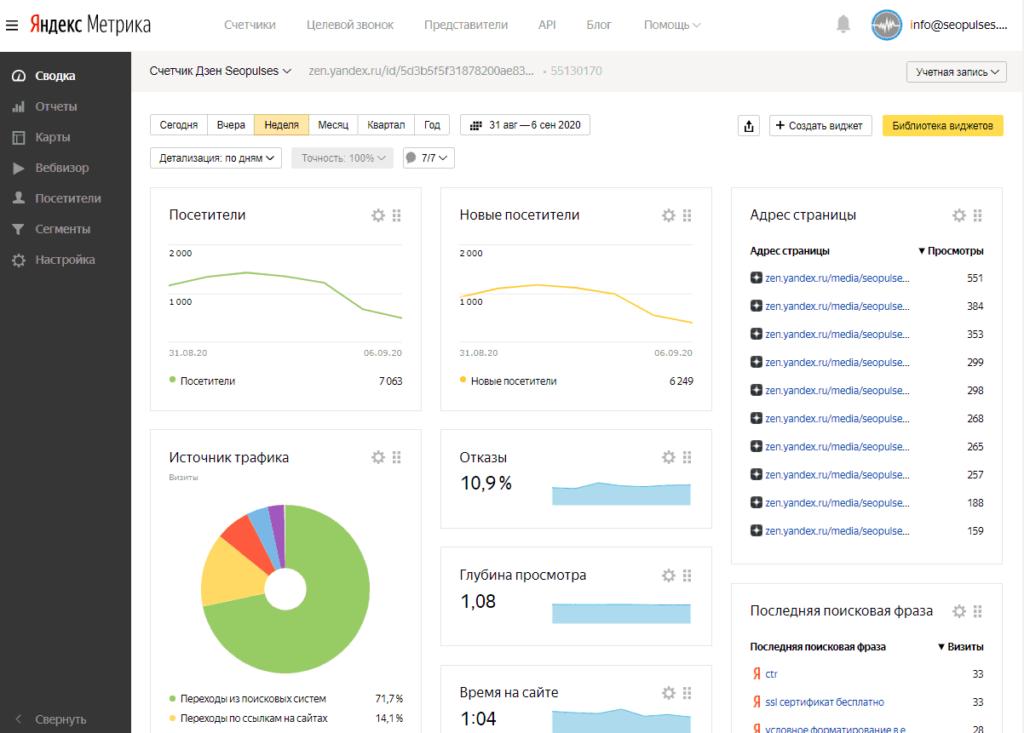 Просмотр статистики в канала в Yandex Zen в Яндекс.Метрике