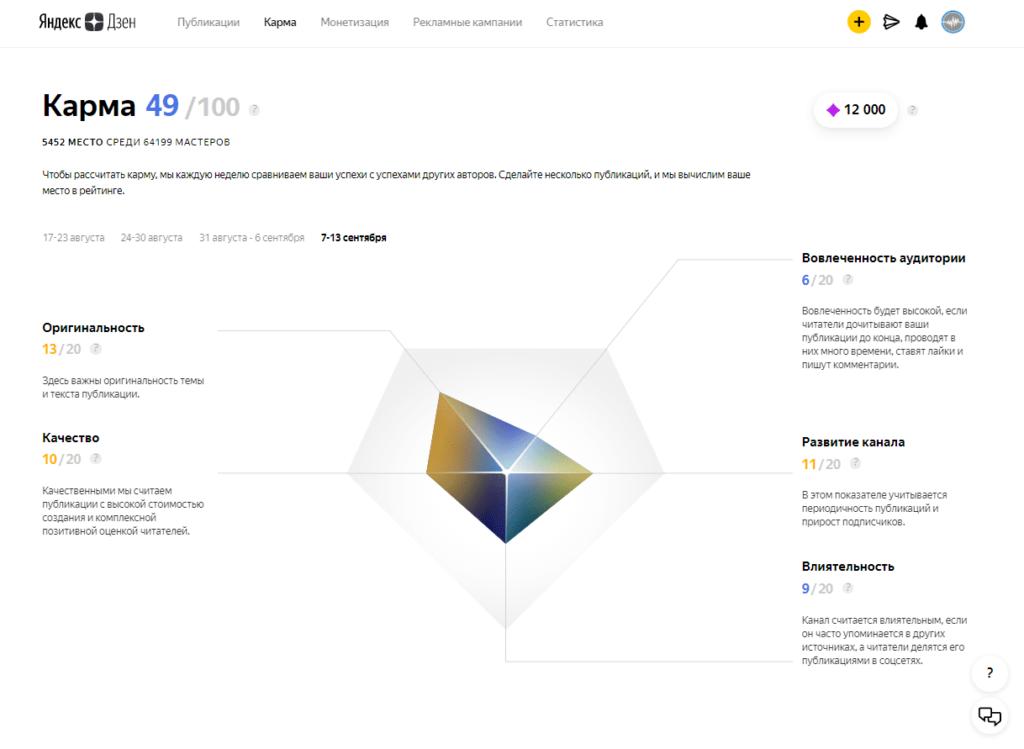 Состояние кармы и составляющие части канала в Яндекс.Дзен