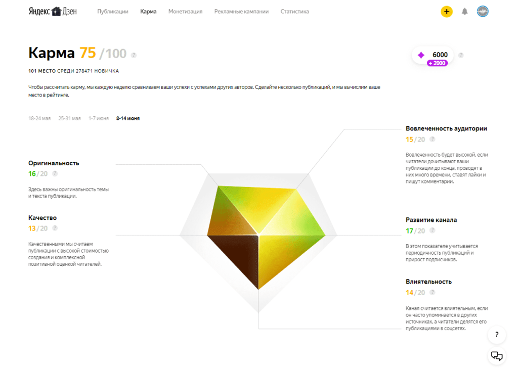 Карма в Яндекс.Дзен в 2020: что это и как поднять
