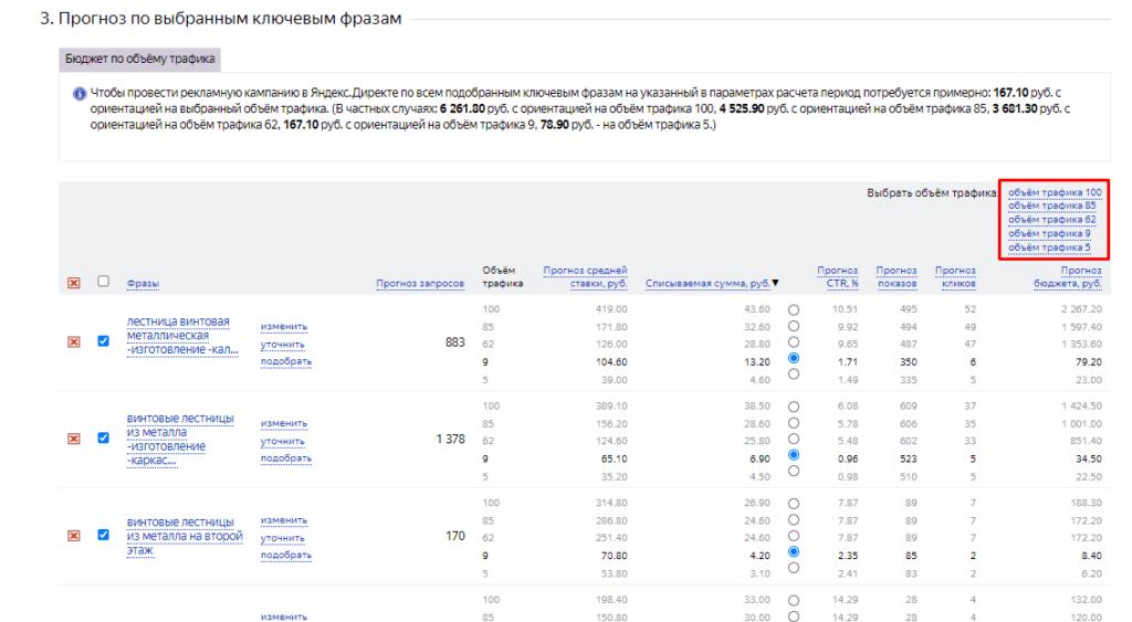 Выбор объема трафика в прогнозе бюджета в Яндекс.Директ