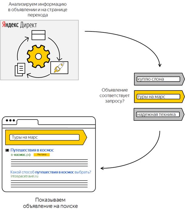 Принцип работы автотаргетинга Директа в поиске Яндекс
