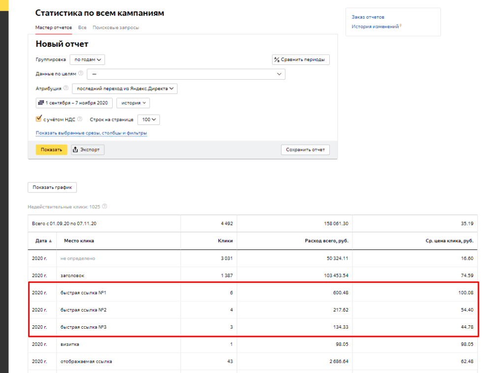 Статистика по кликам по быстрым ссылкам в Яндекс.Директ