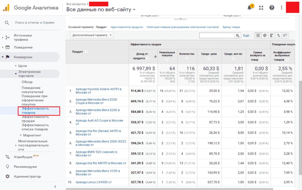 Отчет эффективности товаров электронной торговли Google Analytics