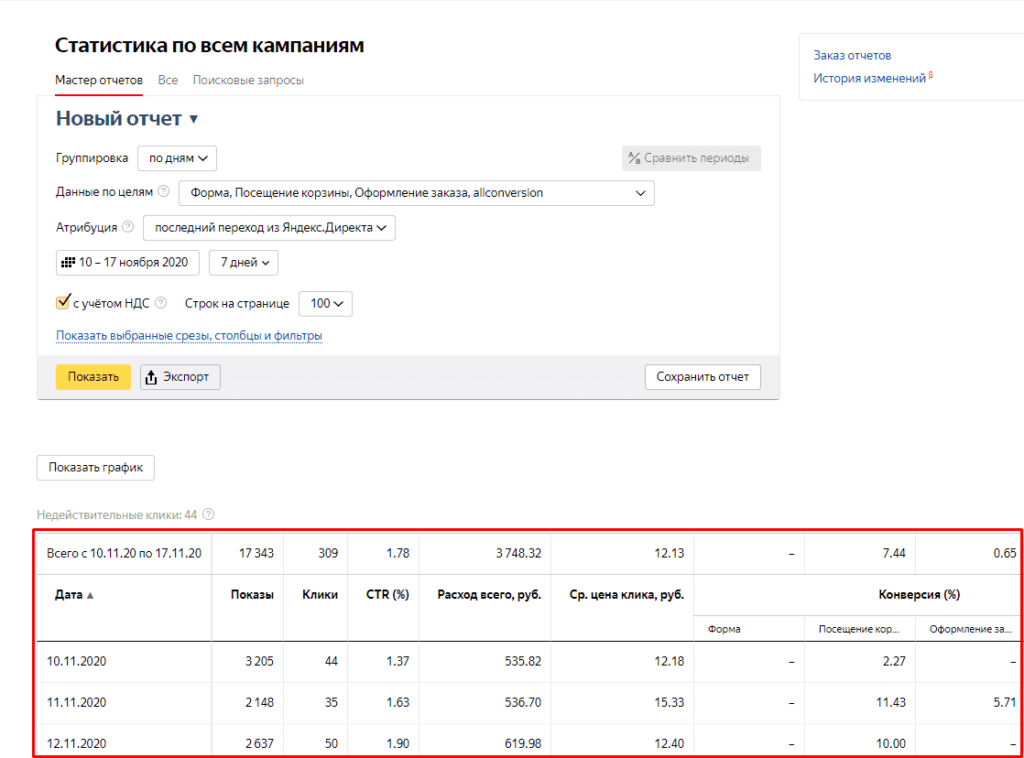 Статистика по рабочим кампаниям в мастере отчетов Yandex Direct