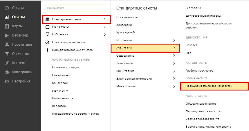 Отчет Посещаемость по времени суток в Яндекс.Метрике