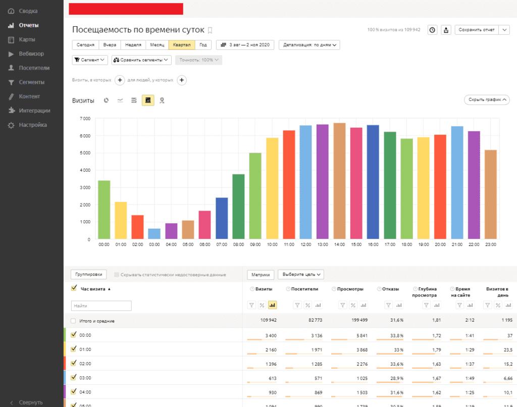 Отчет Посещаемость по времени суток в Yandex Metrika