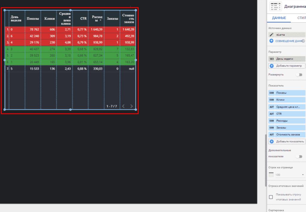 Созданная таблица с днями недели в Google Data Studio