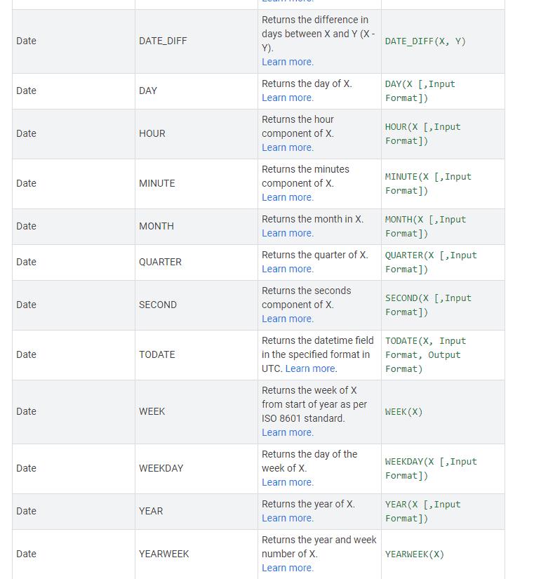 Формулы в Google Студия данных