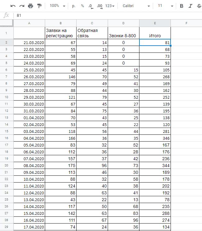 Таблица с заявками и звонками в Гугл Дата Студио