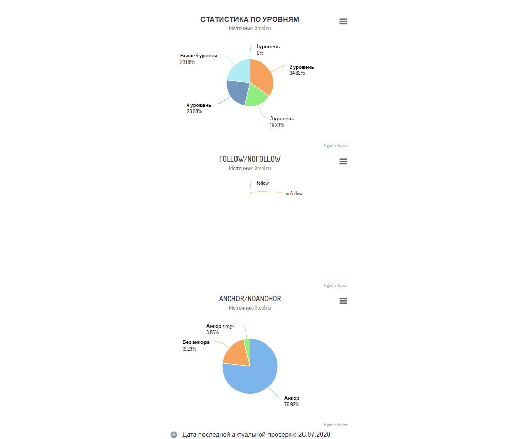 Анализ ссылочной массы в Xtool