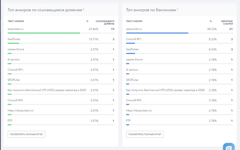 Анализ анкоров ссылок в SE Ranking