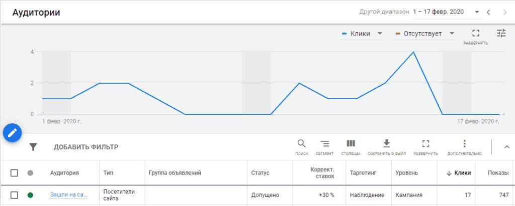 Статистика рекламы в товарную кампании в Google Ads